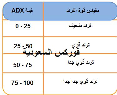 مؤشر متوسط الحركة adx