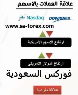 علاقة سوق الفوركس بسوق الأسهم